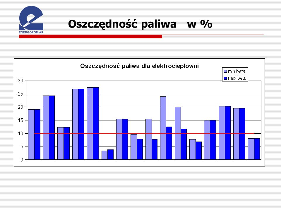 Oszczędność paliwa w % SPRAWDZIĆ !!!