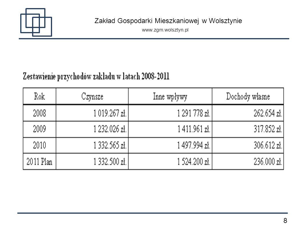 Zakład Gospodarki Mieszkaniowej w Wolsztynie www.zgm.wolsztyn.pl
