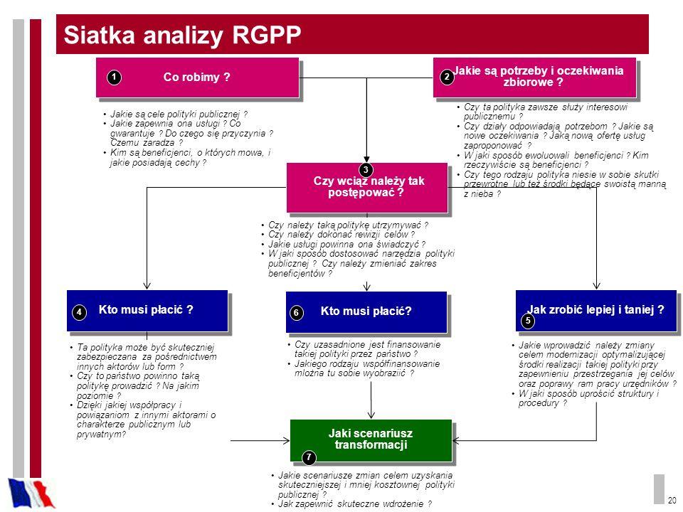 Siatka analizy RGPP Co robimy