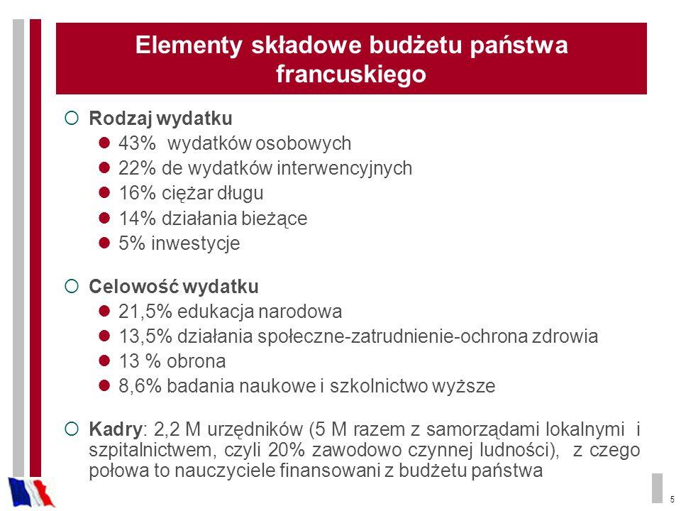 Elementy składowe budżetu państwa francuskiego