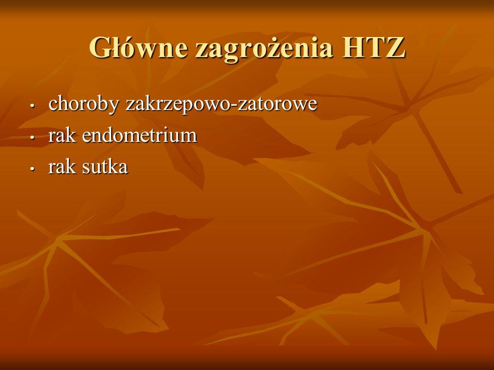 Główne zagrożenia HTZ choroby zakrzepowo-zatorowe rak endometrium