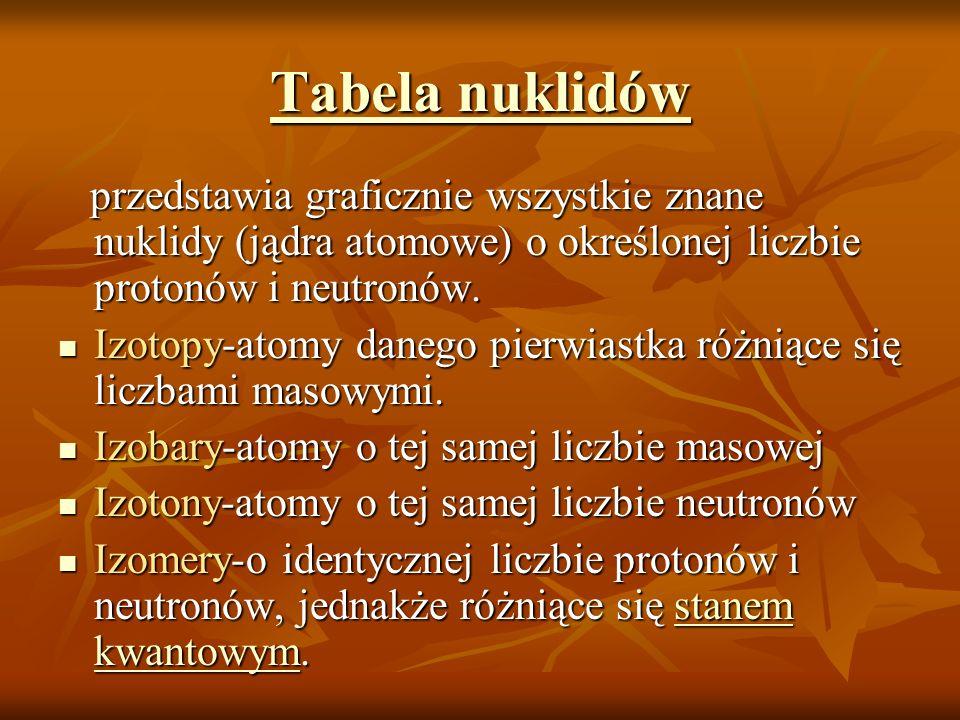 Tabela nuklidów przedstawia graficznie wszystkie znane nuklidy (jądra atomowe) o określonej liczbie protonów i neutronów.