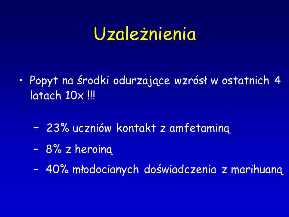 Uzależnienia 23% uczniów kontakt z amfetaminą
