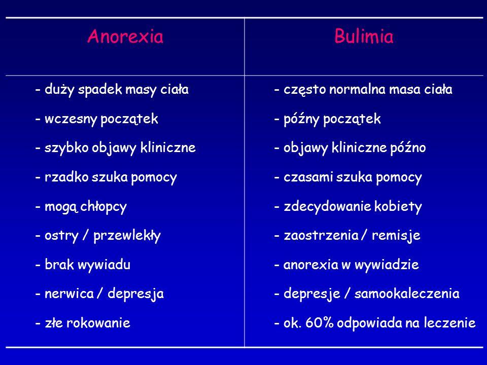 Anorexia Bulimia duży spadek masy ciała wczesny początek