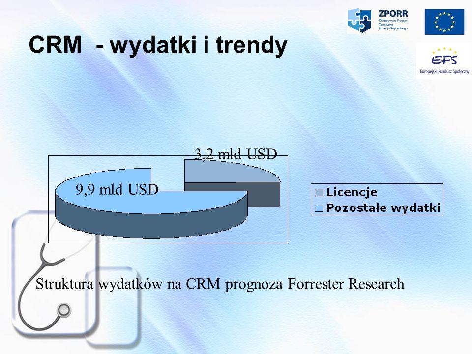 CRM - wydatki i trendy 3,2 mld USD 9,9 mld USD