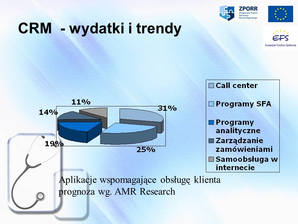 CRM - wydatki i trendy Aplikacje wspomagające obsługę klienta