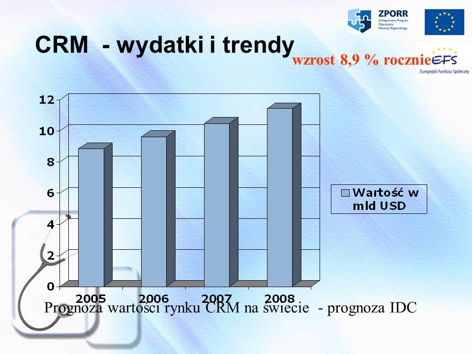 CRM - wydatki i trendy wzrost 8,9 % rocznie