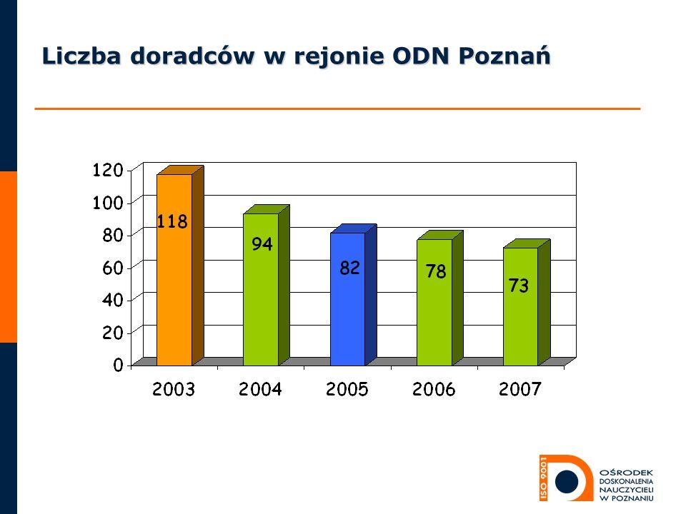 Liczba doradców w rejonie ODN Poznań