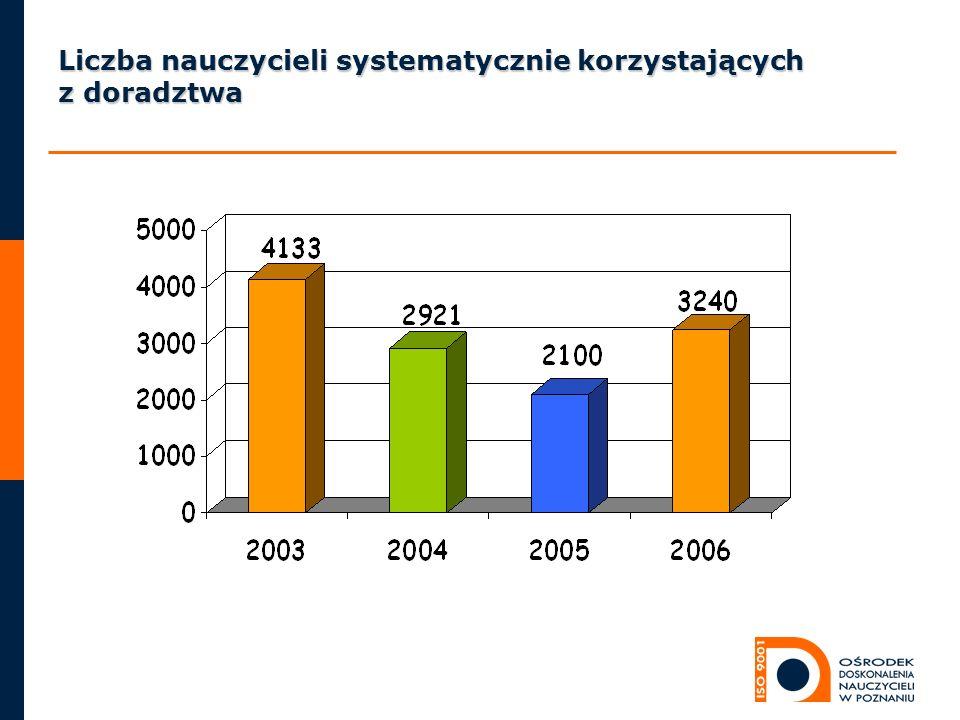 Liczba nauczycieli systematycznie korzystających z doradztwa