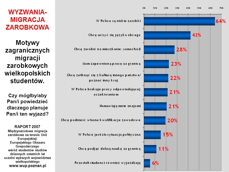 WYZWANIA- MIGRACJA ZAROBKOWA Motywy zagranicznych migracji zarobkowych wielkopolskich studentów.