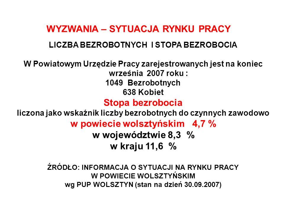 Stopa bezrobocia w województwie 8,3 %