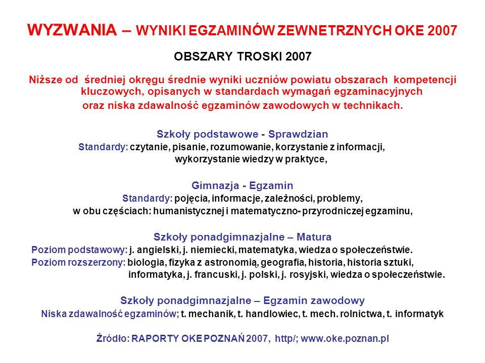 WYZWANIA – WYNIKI EGZAMINÓW ZEWNETRZNYCH OKE 2007