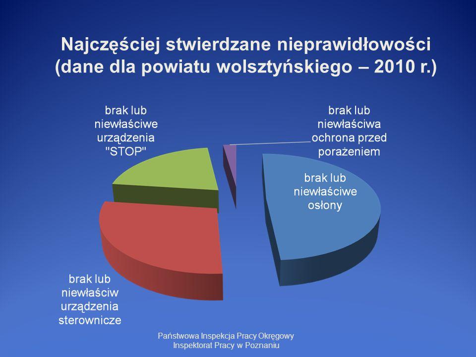 Państwowa Inspekcja Pracy Okręgowy Inspektorat Pracy w Poznaniu