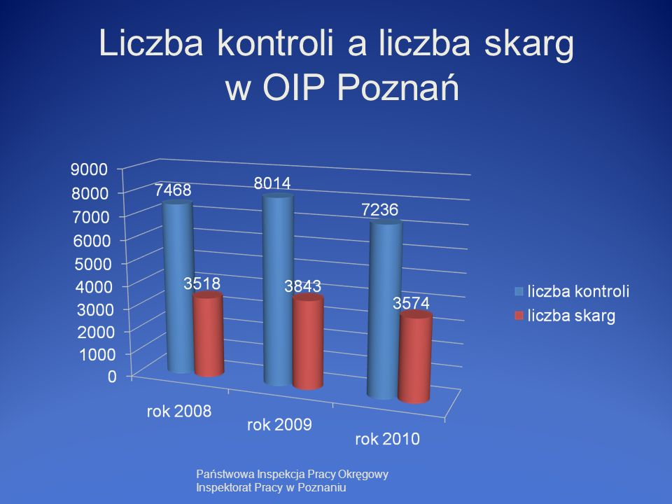 Liczba kontroli a liczba skarg w OIP Poznań