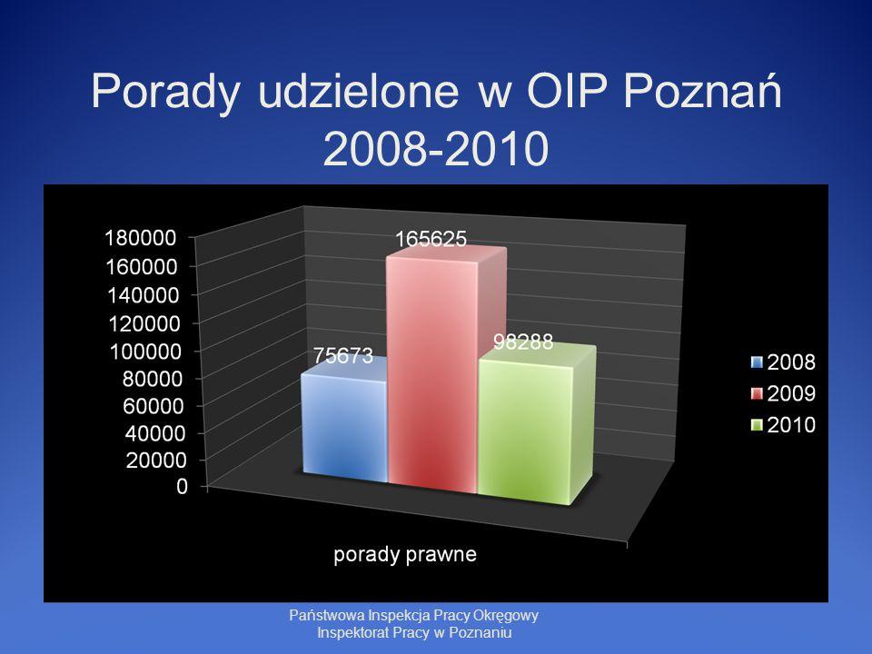 Porady udzielone w OIP Poznań 2008-2010