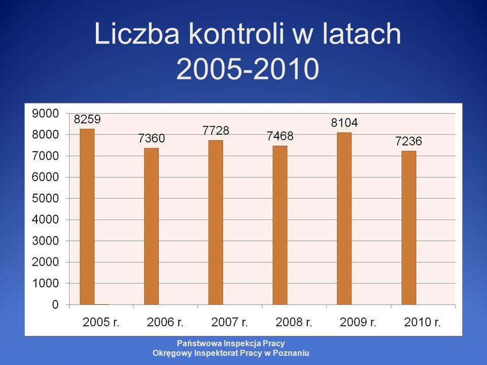 Liczba kontroli w latach 2005-2010