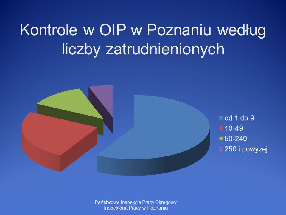 Kontrole w OIP w Poznaniu według liczby zatrudnienionych