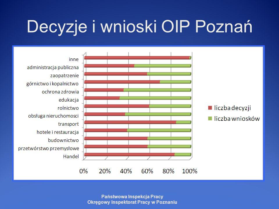 Decyzje i wnioski OIP Poznań
