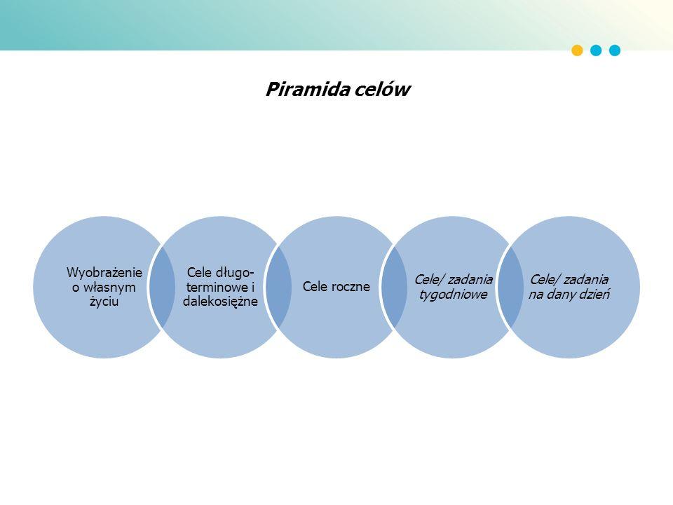 Piramida celów Wyobrażenie o własnym życiu