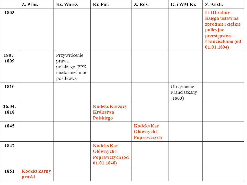 Z. Prus.Ks. Warsz. Kr. Pol. Z. Ros. G. i WM Kr. Z. Austr. 1803.