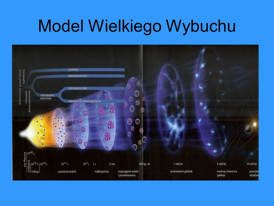 Model Wielkiego Wybuchu