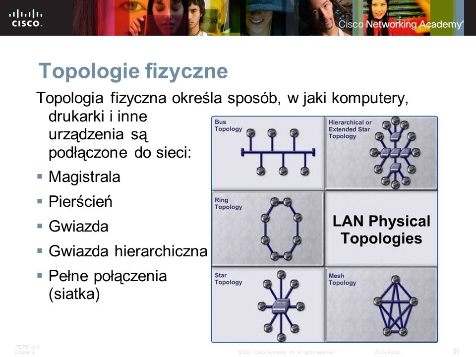 Topologie fizyczne Topologia fizyczna określa sposób, w jaki komputery, drukarki i inne urządzenia są podłączone do sieci: