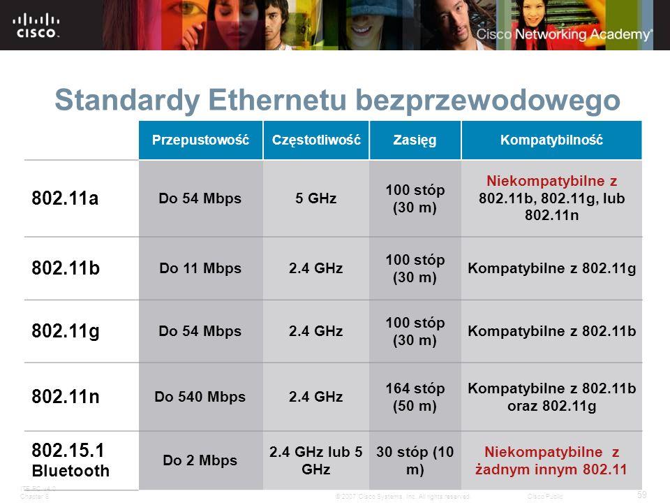 Standardy Ethernetu bezprzewodowego