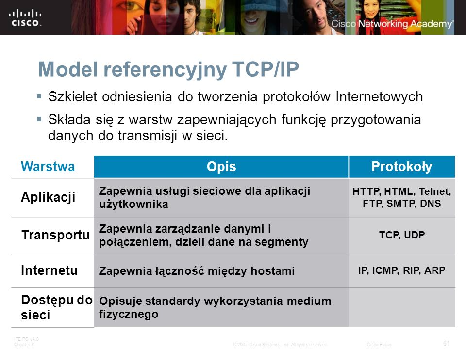 Model referencyjny TCP/IP