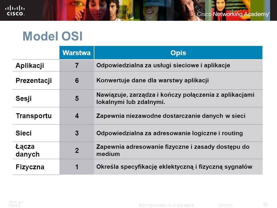 Model OSI Warstwa Opis Aplikacji 7 Prezentacji 6 Sesji 5 Transportu 4