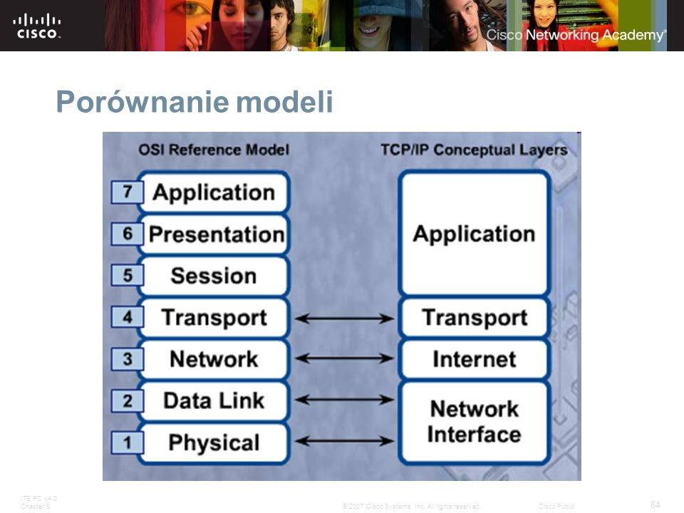 Porównanie modeli Slide 69 – Compare OSI and TCP/IP Models