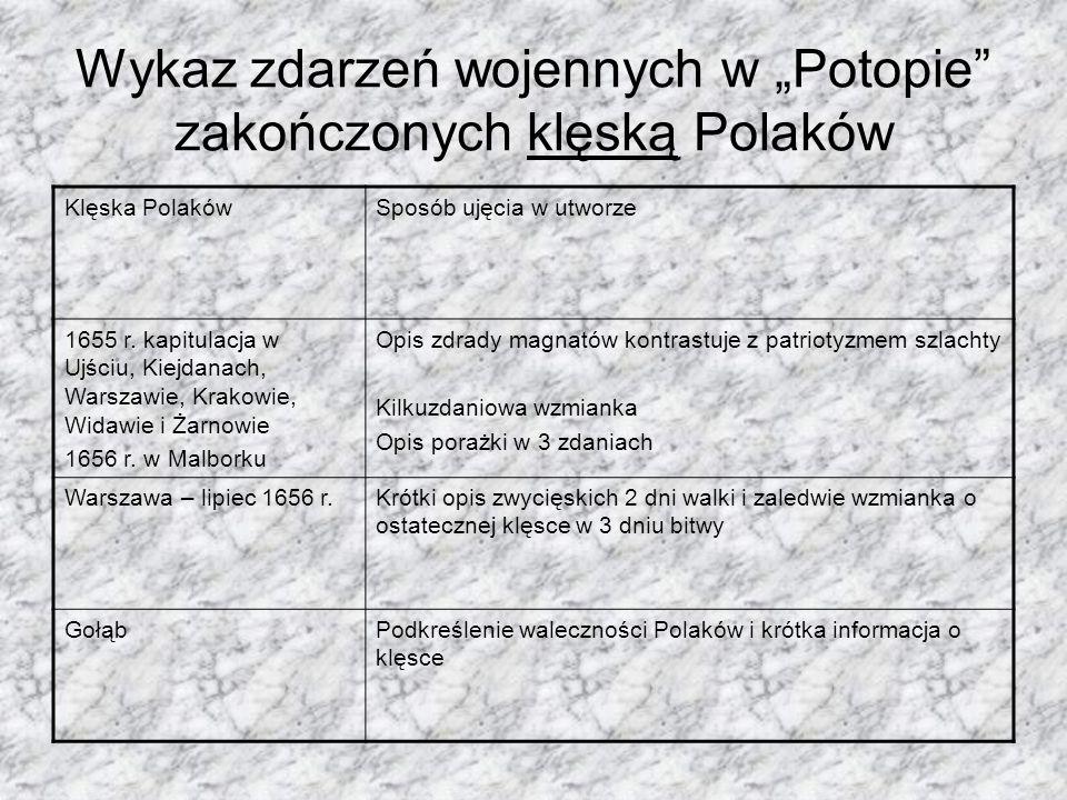 """Wykaz zdarzeń wojennych w """"Potopie zakończonych klęską Polaków"""