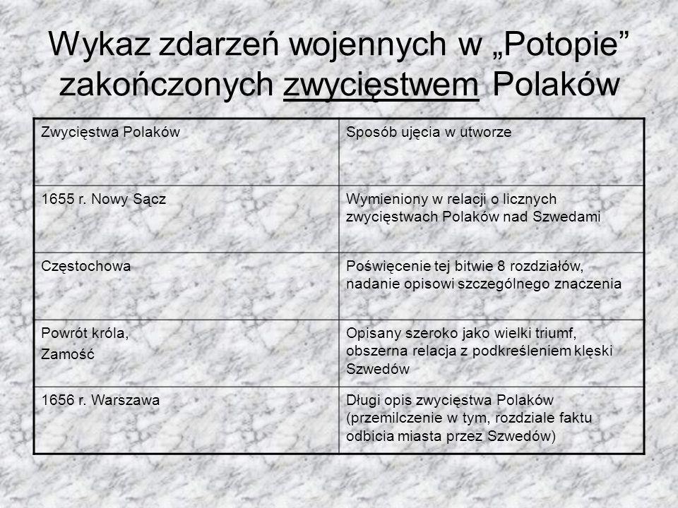 """Wykaz zdarzeń wojennych w """"Potopie zakończonych zwycięstwem Polaków"""