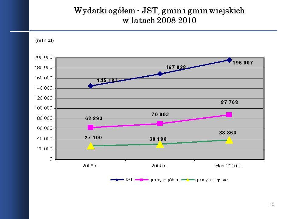 Wydatki ogółem - JST, gmin i gmin wiejskich w latach 2008-2010