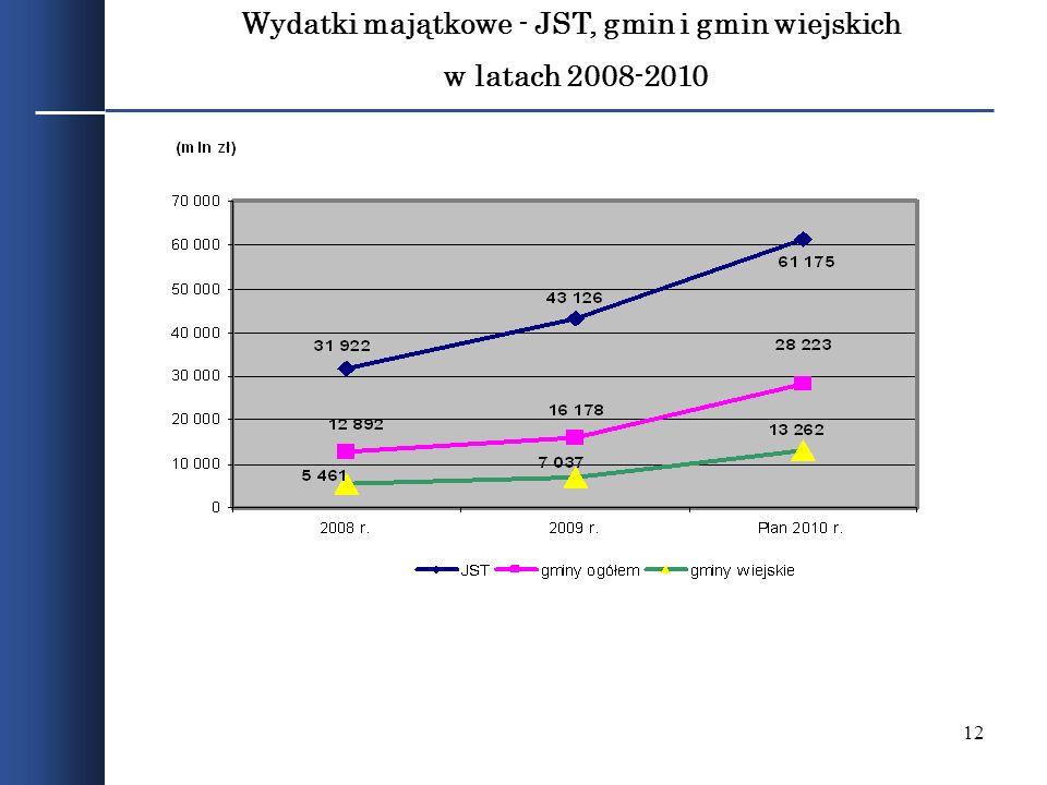 Wydatki majątkowe - JST, gmin i gmin wiejskich