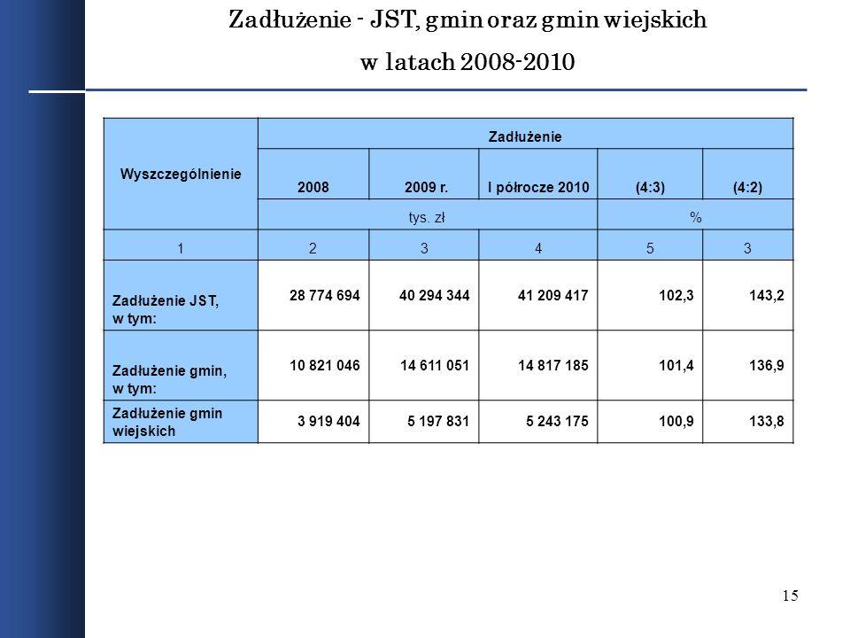 Zadłużenie - JST, gmin oraz gmin wiejskich