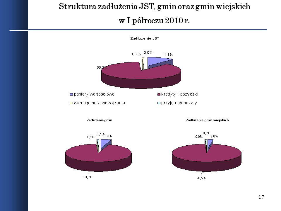 Struktura zadłużenia JST, gmin oraz gmin wiejskich