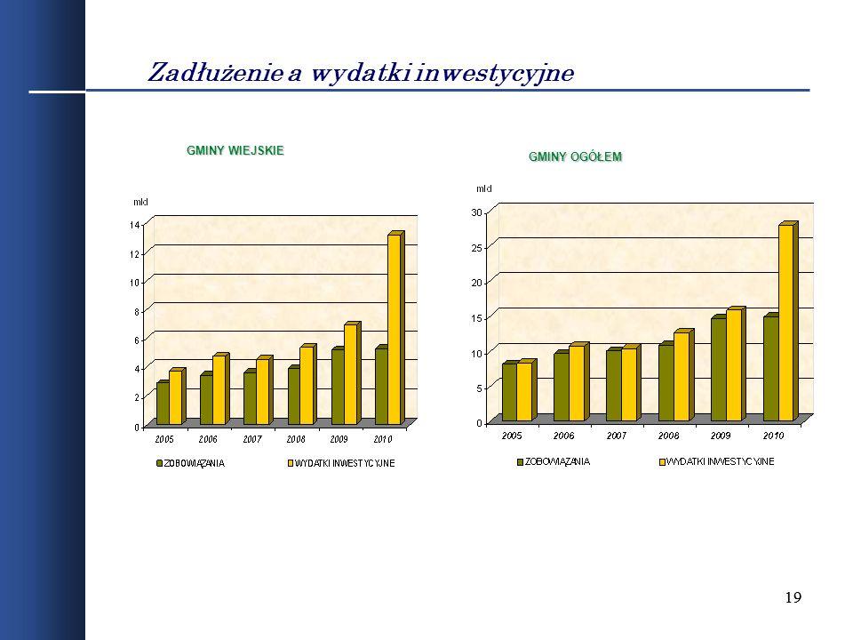 Zadłużenie a wydatki inwestycyjne