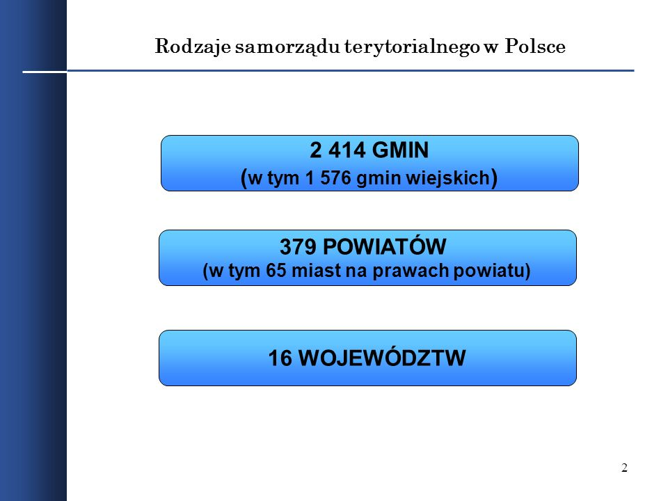 Rodzaje samorządu terytorialnego w Polsce