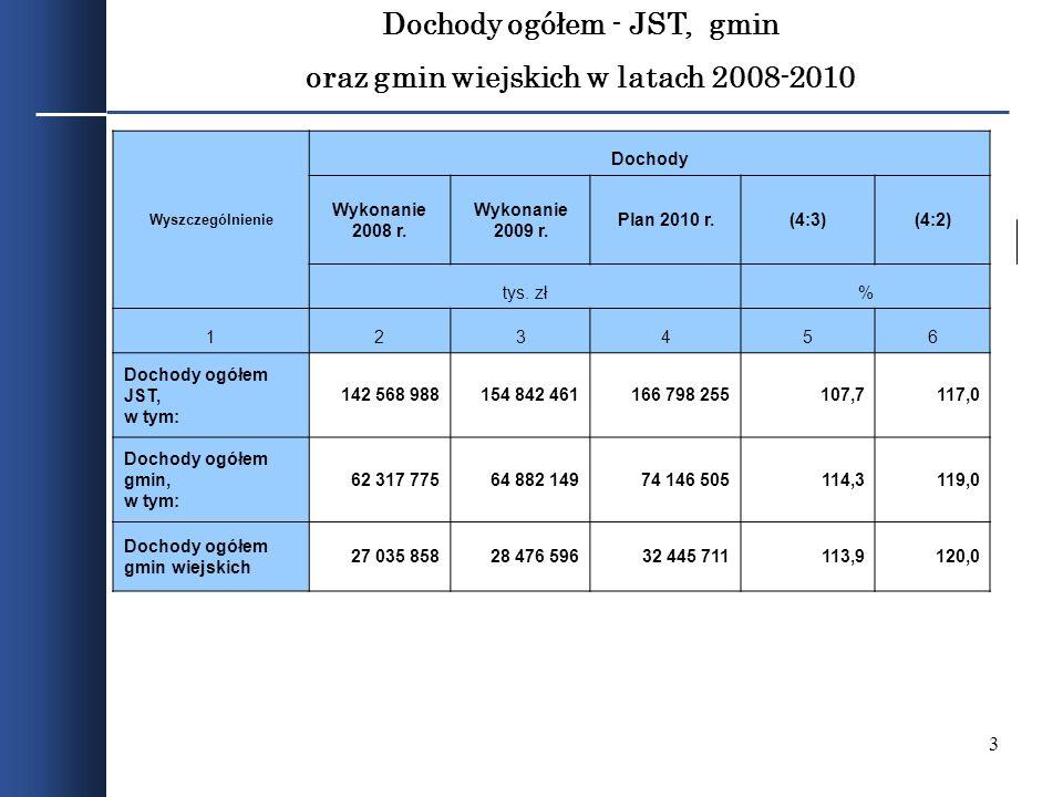 Dochody ogółem - JST, gmin oraz gmin wiejskich w latach 2008-2010