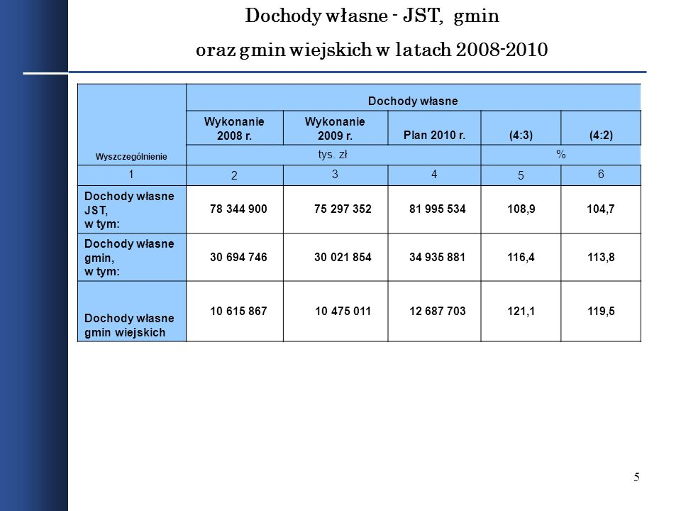 Dochody własne - JST, gmin oraz gmin wiejskich w latach 2008-2010