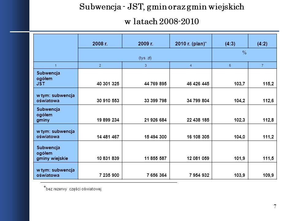 Subwencja - JST, gmin oraz gmin wiejskich