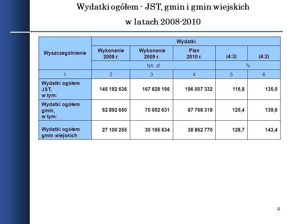 Wydatki ogółem - JST, gmin i gmin wiejskich