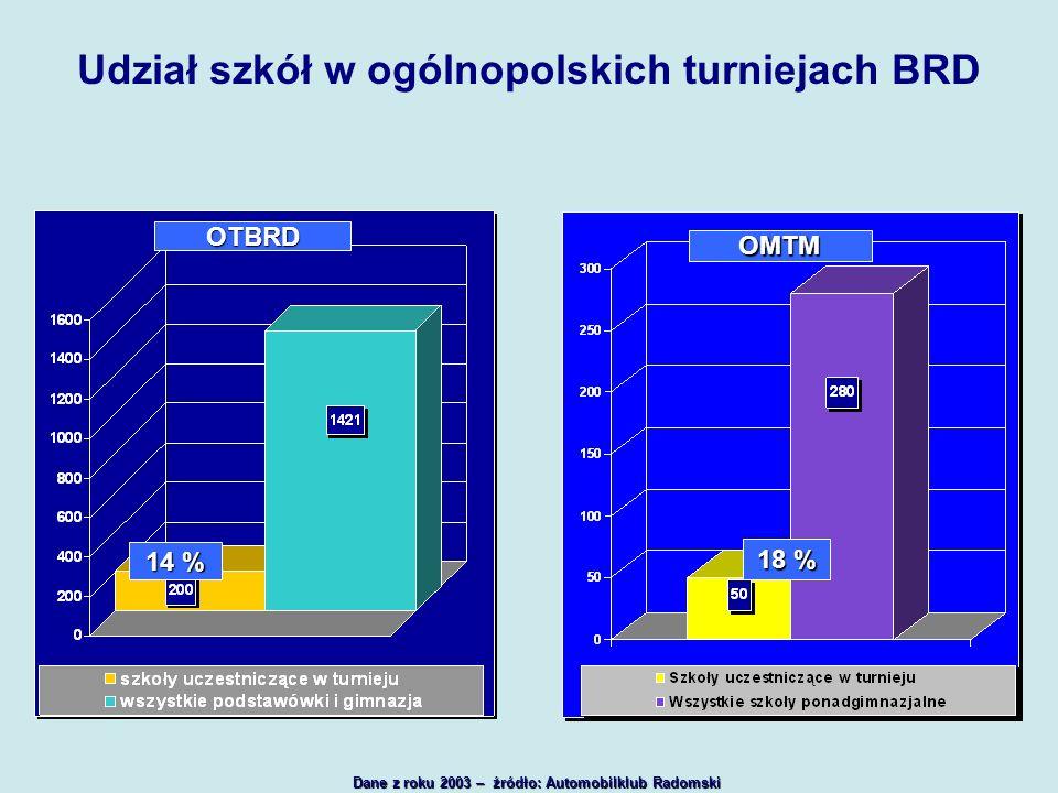 Udział szkół w ogólnopolskich turniejach BRD