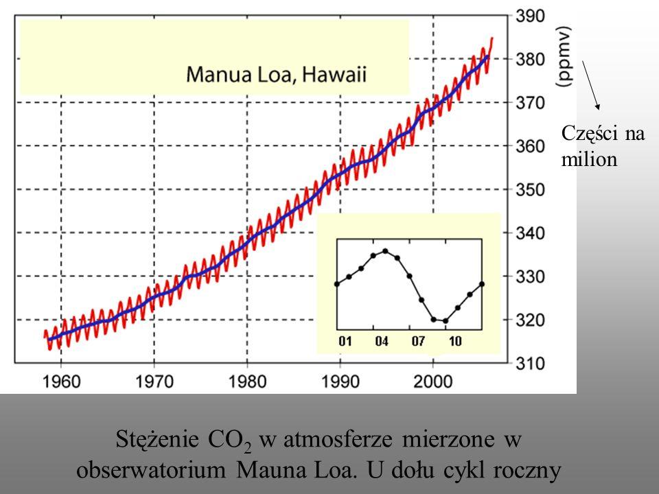 Części na milion Stężenie CO2 w atmosferze mierzone w obserwatorium Mauna Loa. U dołu cykl roczny