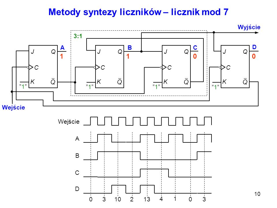 Metody syntezy liczników – licznik mod 7
