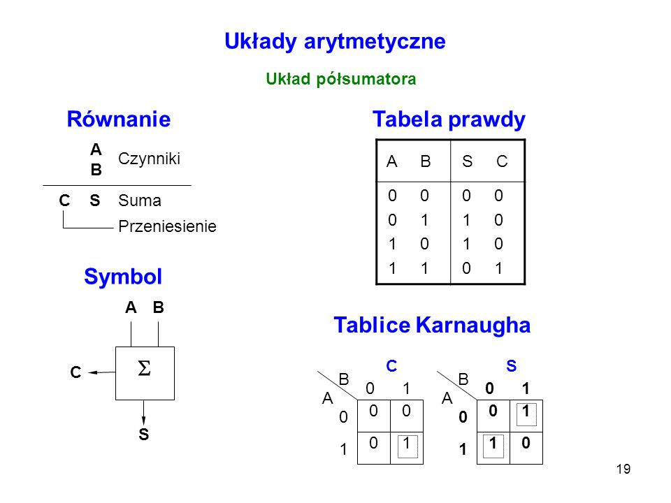 Układy arytmetyczne Równanie Tabela prawdy Symbol Tablice Karnaugha