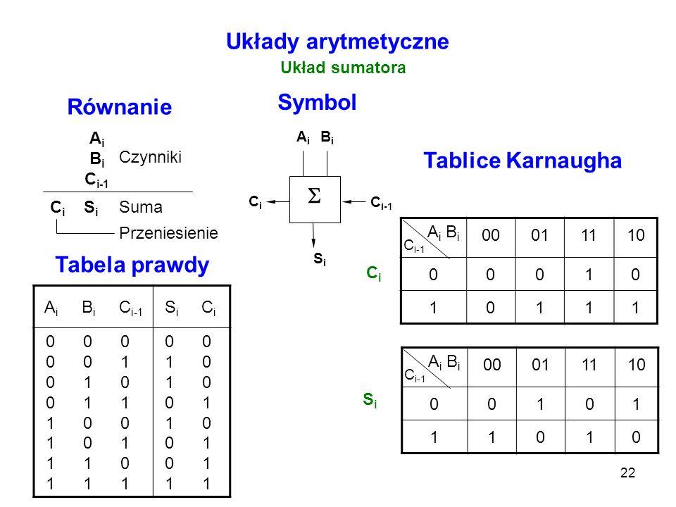 Układy arytmetyczne Symbol Równanie Tablice Karnaugha S Tabela prawdy