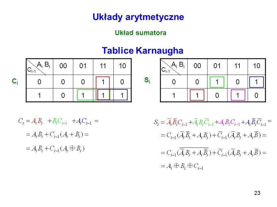 Układy arytmetyczne Tablice Karnaugha
