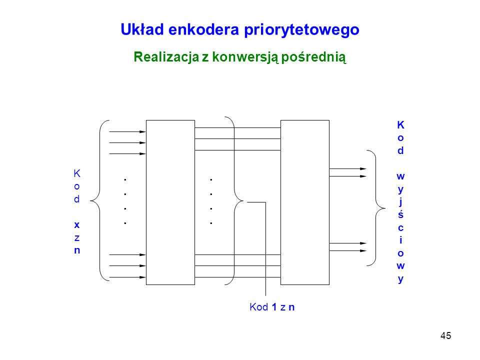 Układ enkodera priorytetowego