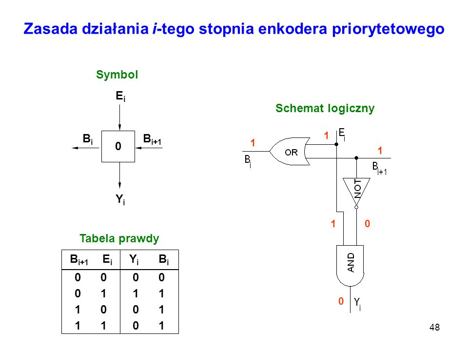 Zasada działania i-tego stopnia enkodera priorytetowego